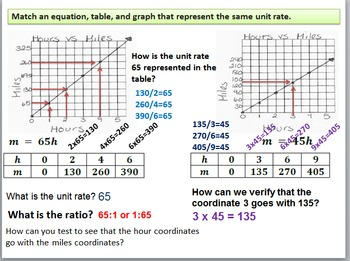 6th Grade Common Core Eureka (formerly Engage NY) Module 1 Ratios Lessons 16-29