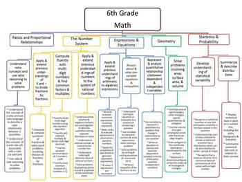 6th Grade Common Core Map - Math