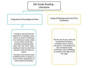 6th Grade Common Core Map - Reading