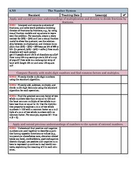 6th Grade Common Core Math Charts & Checklists