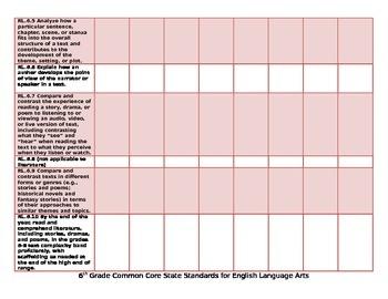 6th Grade ELA Common Core Organizational Chart