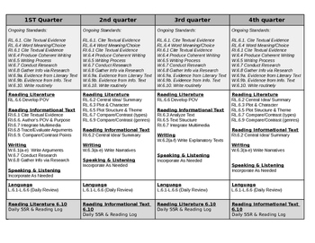 6th Grade ELA Curriculum Map/Pacing Guide; CCSS Timeline