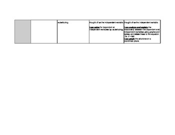 6th Grade Equations and Inequalities CC Math Rubric