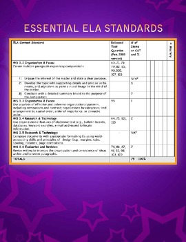 6th Grade Essential Standards Booklets for ELA and Mathematics