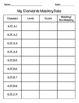 6th Grade Expressions & Equations Differentiated Standard Sheets