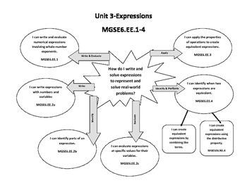 6th Grade Expressions Unit Concept Map