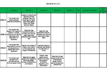 6th Grade Georgia Standards Australia Unit Assessment Matrix
