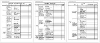 6th Grade Language Arts Common Core Checklist