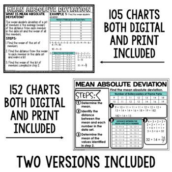 6th Grade Math Anchor Charts: Full Year Bundle