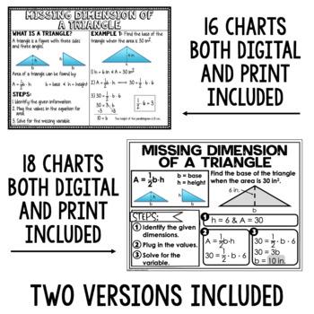 6th Grade Math Anchor Charts: Geometry Bundle
