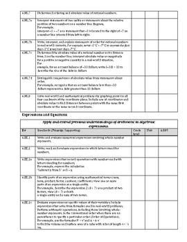 6th Grade Math CC Standards Checklist (editable doc)