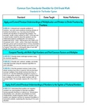 6th Grade Math Common Core Checklist