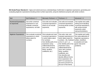 6th Grade Math Common Core Rubrics - Algebraic Expressions