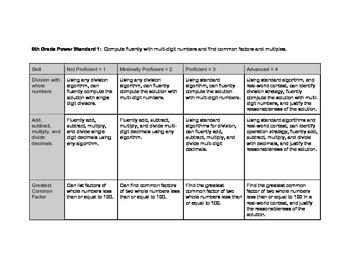 6th Grade Math Common Core Rubrics - Algebraic Expressions