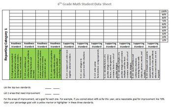 6th Grade Math STAAR Data Sheet