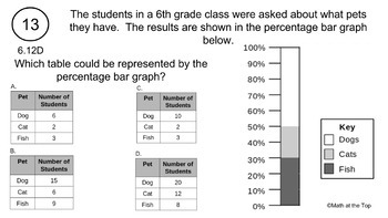 6th Grade Math STAAR Reporting Category 3 and 4 Task/Scoot Cards - 2017 STAAR