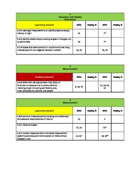 6th Grade Math STAAR SE Alignment for Data