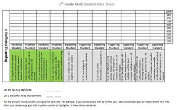6th Grade Math STAAR Student Data Sheet