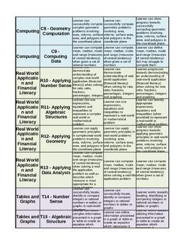 6th Grade Math Common Core Standards Based Grading Rubrics / Scoring Guides