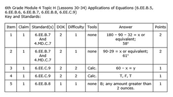6th Grade Module 4 Quizzes for Topics A to H - Editable