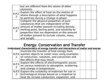 6th Grade NC Science ES Checklist- Editable