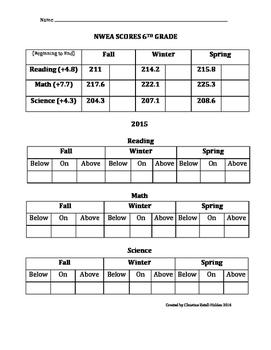 6th Grade NWEA Range Checklist