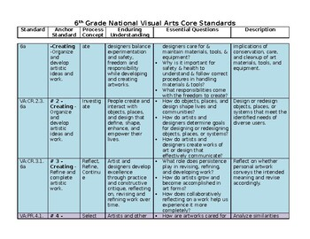 6th Grade National Visual Arts Core Standards