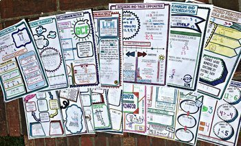 6th Grade Number System No Prep Notes Bundle