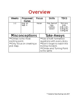 6th Grade Reading 1st Six-Weeks Scope & Sequence