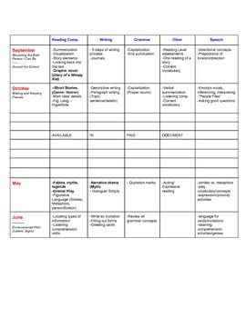6th Grade Special Education ELA Modified Curriculum Map - Yearly Curriculum