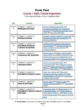 6th Grade Tutorial Hyperlinks (for Math in Focus: Singapore Math