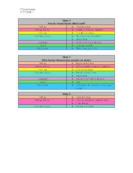 6th Grade McGraw Hill Wonders Unit 1 Concepts