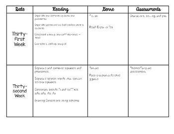 6th Six Week Pacing Guide in *Spanish*