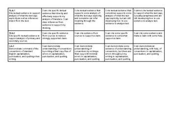 6th grade Language Arts Common Core State Standards Rubric on 1-4 scale