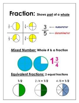 6th grade Common Core Math Posters