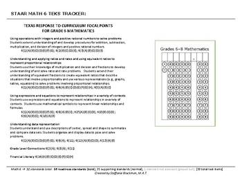 6th grade Math TEKS Tracker (STAAR)