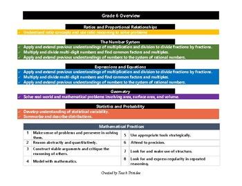 6th grade Math Tracker (CCSS)