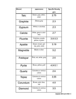 6th grade minerals Lab- Specific Gravity