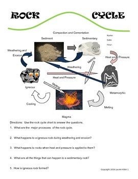 6th grade rock cycle worksheet