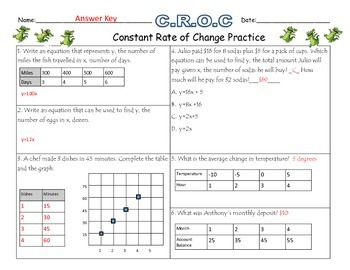 7.4a Constant Rate of Change Practice Sheet