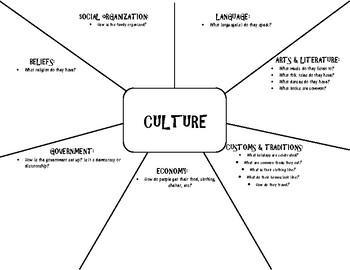 7 Elements of Culture