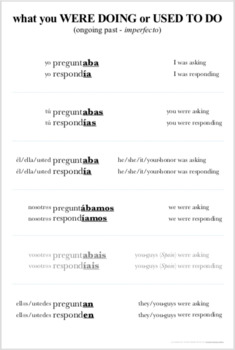 "7 Meaning-Based Spanish Verb Endings Posters for a CI Classroom - Giant 24""x36"""