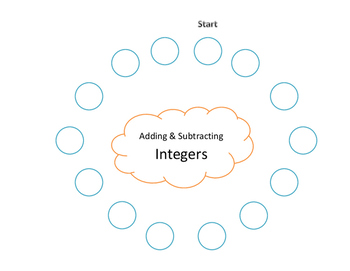 7.NS.1d Scavenger Hunt: Add & Subtract Integers