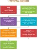 7 Powerful Sentences Writing Kit