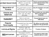 7 Principles of the Constitution Card Sort