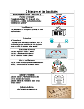 7 Principles of the Constitution Visual Guide