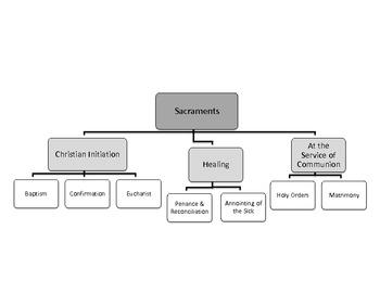 7 Sacraments Graphic Organizer