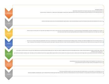 7E Model Progression with Notes