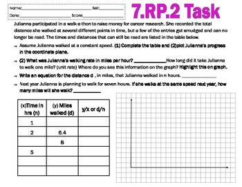 7.RP.2 Task
