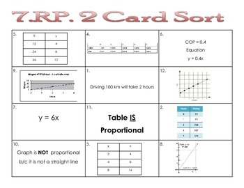 7.RP.2 b, c, d Proportional Relationship Card Sort